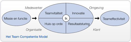Het Team Competentie Model